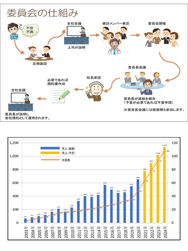 ITエンジニア ◎残業月平均14.6時間 ◎自社内開発 ◎中途入社者定着率97% ◎自社製品開発販売イメージ1
