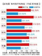 グランドパイロット(ドライバー)★最大100万円の入社祝い金制度あり! ★99%が未経験!1